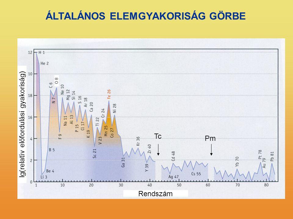 ÁLTALÁNOS ELEMGYAKORISÁG GÖRBE Rendszám lg(relatív előfordulási gyakoriság) O 8 Tc Pm