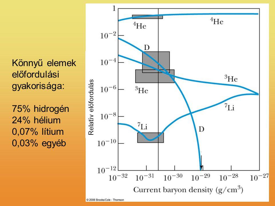 Könnyű elemek előfordulási gyakorisága: 75% hidrogén 24% hélium 0,07% lítium 0,03% egyéb Relatív előfordulás