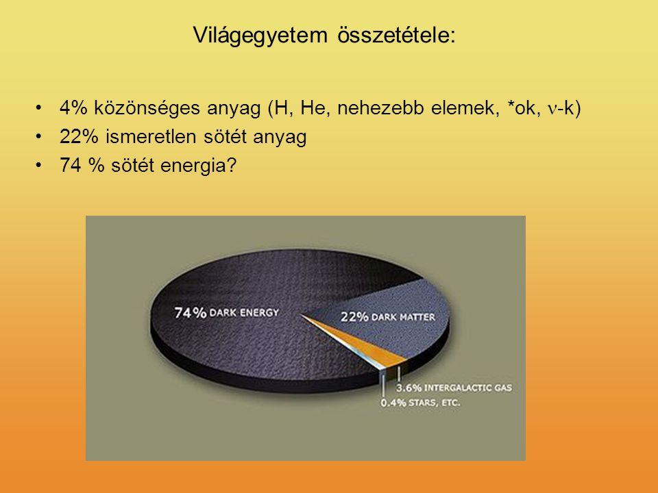 Világegyetem összetétele: 4% közönséges anyag (H, He, nehezebb elemek, *ok, -k) 22% ismeretlen sötét anyag 74 % sötét energia?