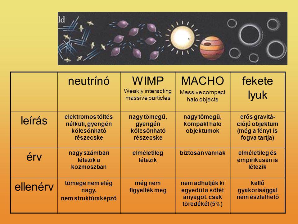 neutrínóWIMP Weakly interacting massive particles MACHO Massive compact halo objects fekete lyuk leírás elektromos töltés nélküli, gyengén kölcsönható részecske nagy tömegű, gyengén kölcsönható részecske nagy tömegű, kompakt halo objektumok erős gravitá- ciójú objektum (még a fényt is fogva tartja) érv nagy számban létezik a kozmoszban elméletileg létezik biztosan vannakelméletileg és empirikusan is létezik ellenérv tömege nem elég nagy, nem struktúraképző még nem figyelték meg nem adhatják ki egyedül a sötét anyagot, csak töredékét (5%) kellő gyakorisággal nem észlelhető