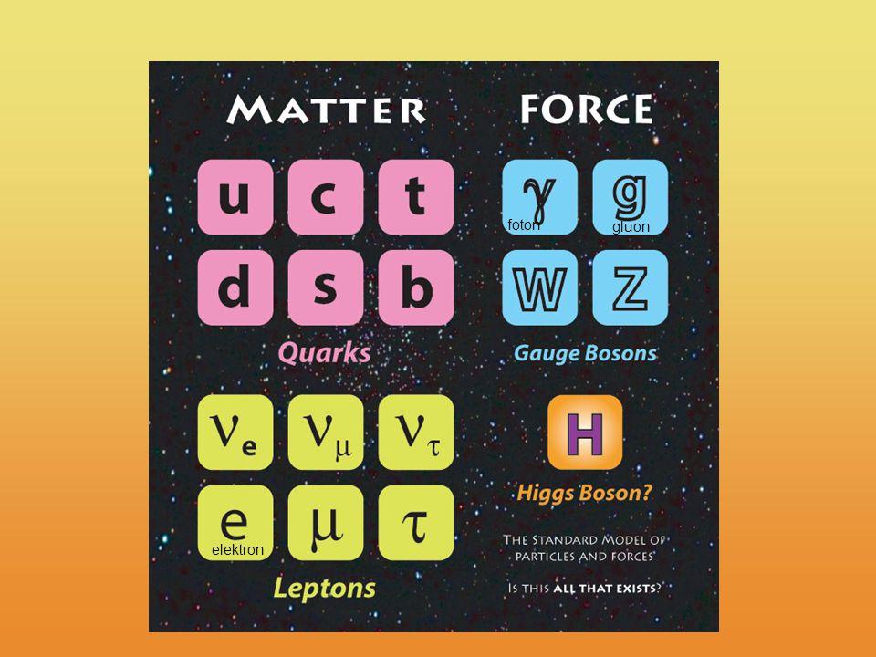 foton elektron gluon