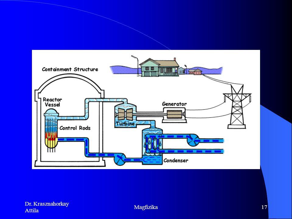 Dr. Krasznahorkay Attila Magfizika16 magerő (nukleáris kölcsönhatás ) Mi tartja össze az atommag nukleonjait? Yukawa (1935): ezt a kölcsönhatást egy k
