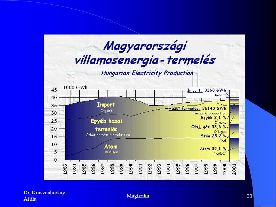 Dr. Krasznahorkay Attila Magfizika20