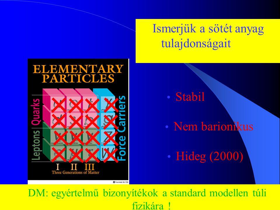 Dr. Krasznahorkay Attila Magfizika32 Fizika a standard modellen túl A sötét anyag kutatásának első motivációja A rotációs görbék tanulmányozása Sötét
