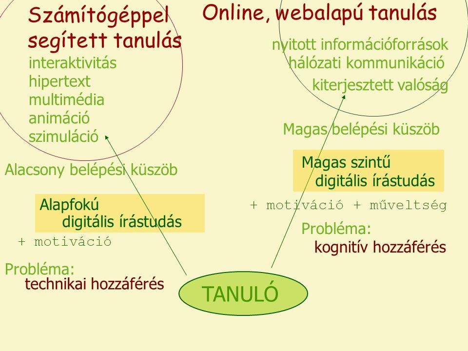 multimédia interaktivitás hipertext kiterjesztett valóság hálózati kommunikáció nyitott információforrások Alacsony belépési küszöb Magas belépési küszöb Probléma: TANULÓ Alapfokú digitális írástudás Magas szintű digitális írástudás animáció Probléma: Számítógéppel segített tanulás Online, webalapú tanulás kognitív hozzáférés technikai hozzáférés + motiváció + műveltség szimuláció