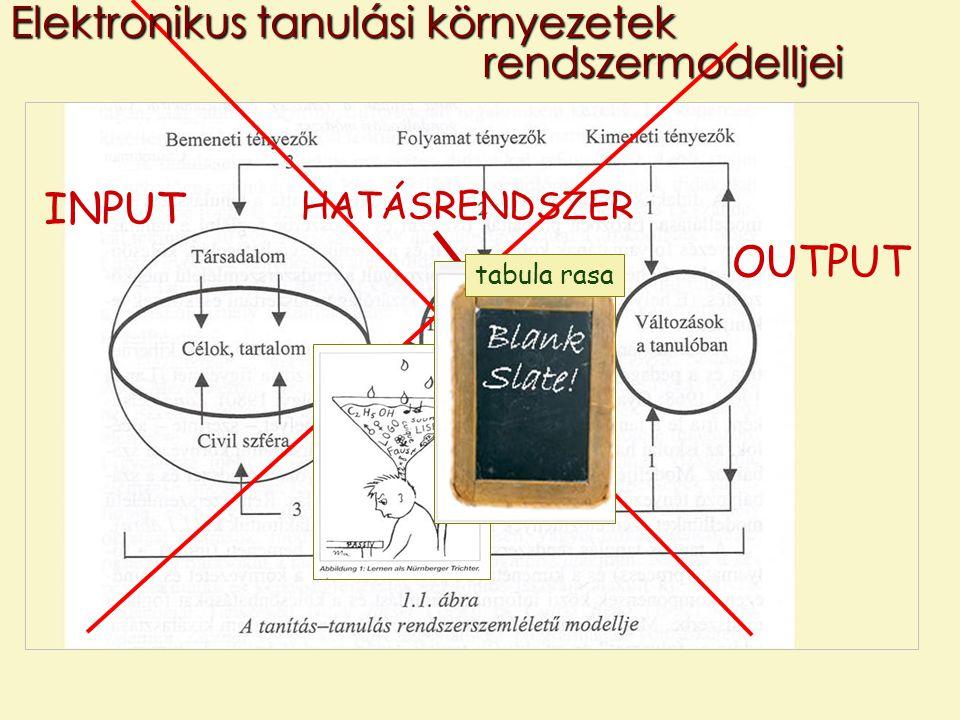 Elektronikus tanulási környezetek rendszermodelljei INPUT OUTPUT HATÁSRENDSZER tabula rasa