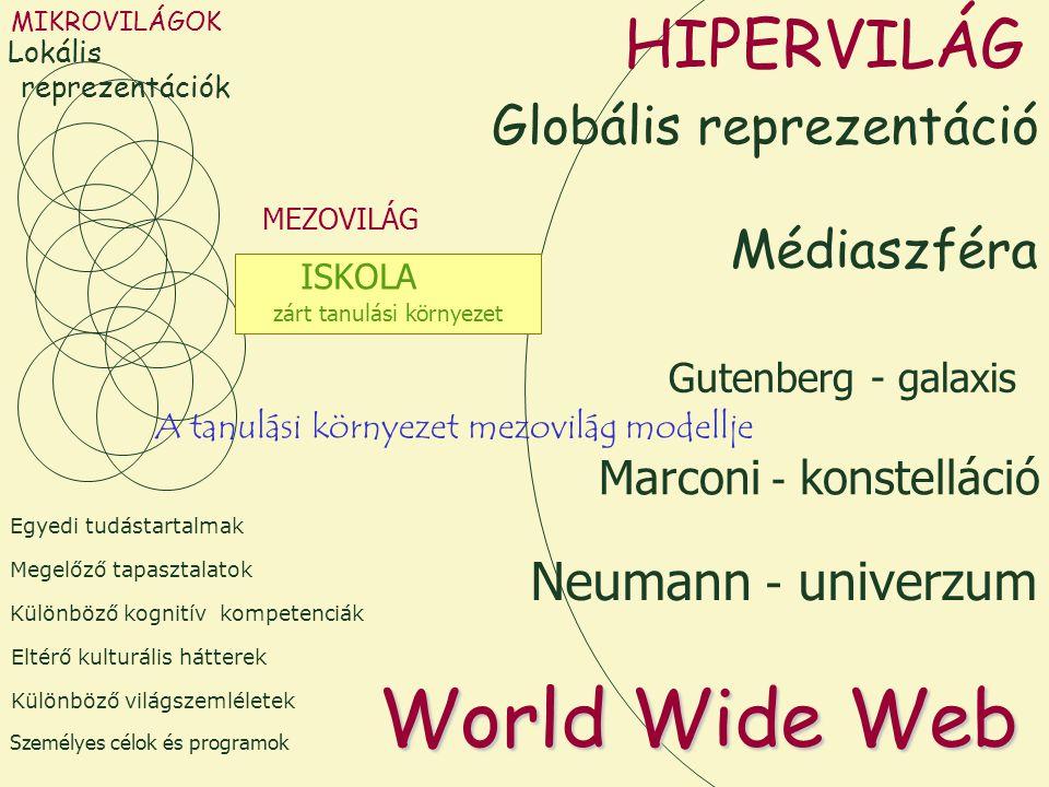 MIKROVILÁGOK Marconi - konstelláció Gutenberg - galaxis HIPERVILÁG Különböző kognitív kompetenciák Megelőző tapasztalatok Eltérő kulturális hátterek Személyes célok és programok Egyedi tudástartalmak Különböző világszemléletek Neumann - univerzum World Wide Web MEZOVILÁG ISKOLA zárt tanulási környezet Lokális reprezentációk Globális reprezentáció Médiaszféra A tanulási környezet mezovilág modellje