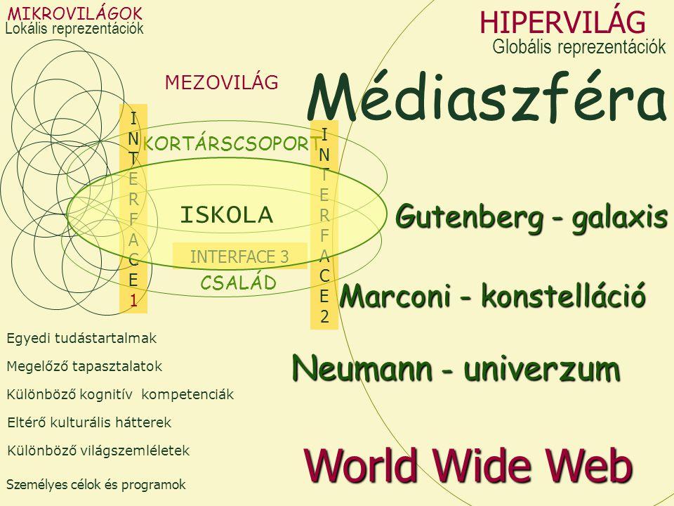 MIKROVILÁGOK Különböző kognitív kompetenciák Megelőző tapasztalatok Eltérő kulturális hátterek Személyes célok és programok Egyedi tudástartalmak Különböző világszemléletek MEZOVILÁG CSALÁD KORTÁRSCSOPORT Médiaszféra Marconi - konstelláció Gutenberg - galaxis HIPERVILÁG Neumann - univerzum World Wide Web INTERFACE1INTERFACE1 INTERFACE2INTERFACE2 INTERFACE 3 ISKOLA Lokális reprezentációk Globális reprezentációk