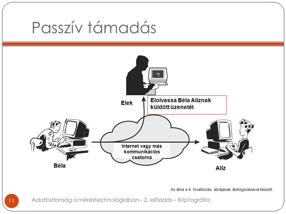 Passzív támadás 11 Adatbiztonság a méréstechnológiában – 2.
