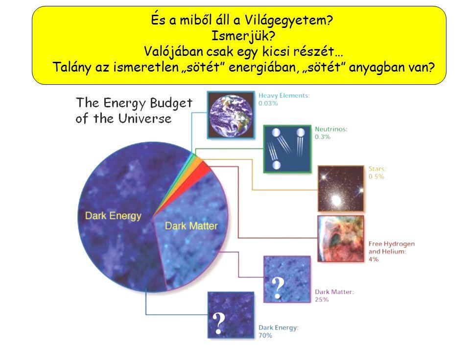 """Why wouldn't we notice extra dimensions? A húr-elméletben az elemi részecskék (elektron, kvarkok) a sokdimenziós tér apró """"húrjainak"""" rezgés-állapotai"""