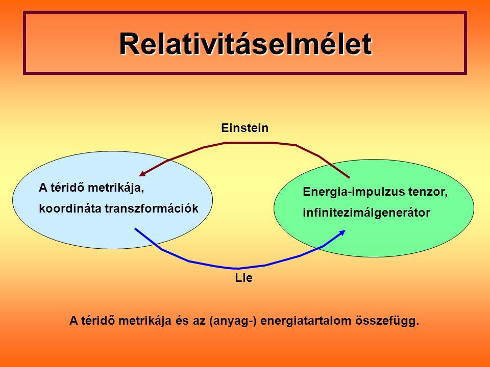 Relativitáselmélet A téridő metrikája és az (anyag-) energiatartalom összefügg. Einstein A téridő metrikája, koordináta transzformációk Lie Energia-im