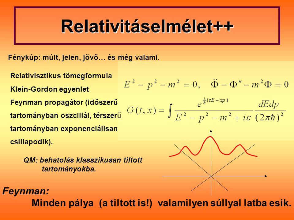 Relativitáselmélet++ Relativisztikus tömegformula Klein-Gordon egyenlet Feynman propagátor (időszerű tartományban oszcillál, térszerű tartományban exp