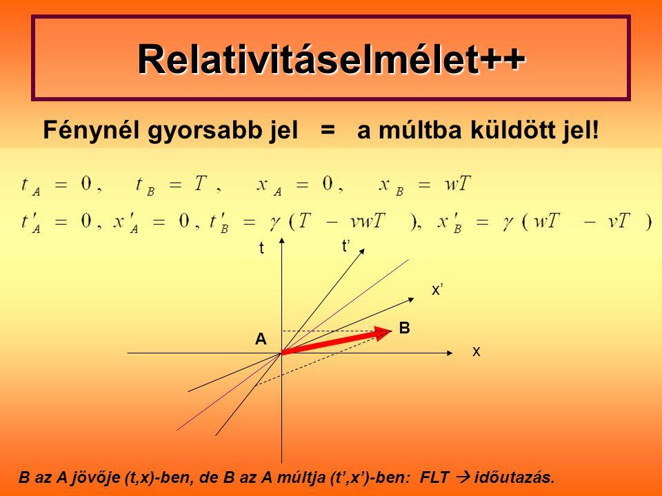 Relativitáselmélet++ Fénynél gyorsabb jel = a múltba küldött jel! B az A jövője (t,x)-ben, de B az A múltja (t',x')-ben: FLT  időutazás. t t' x' x B