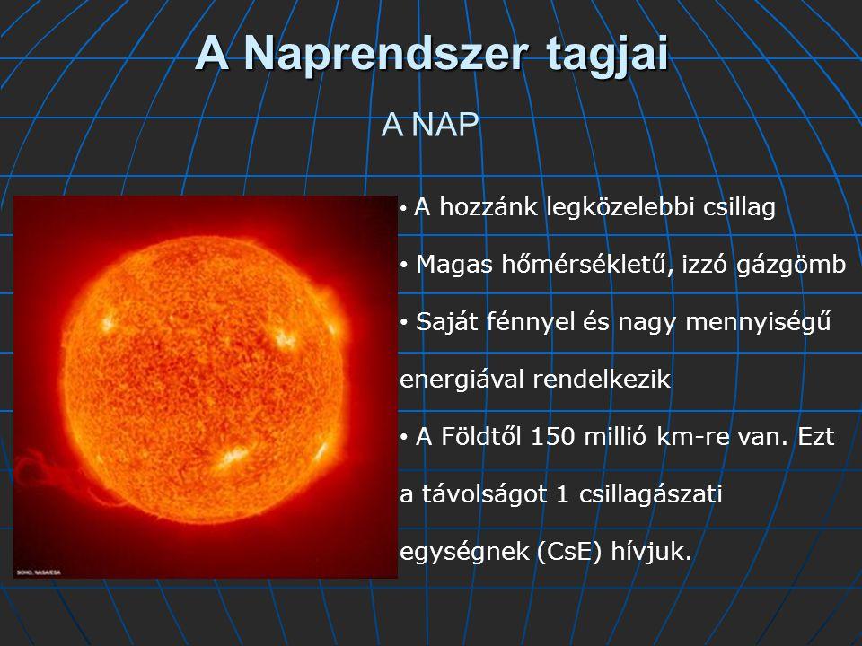 A Naprendszer tagjai A NAP A hozzánk legközelebbi csillag Magas hőmérsékletű, izzó gázgömb Saját fénnyel és nagy mennyiségű energiával rendelkezik A Földtől 150 millió km-re van.