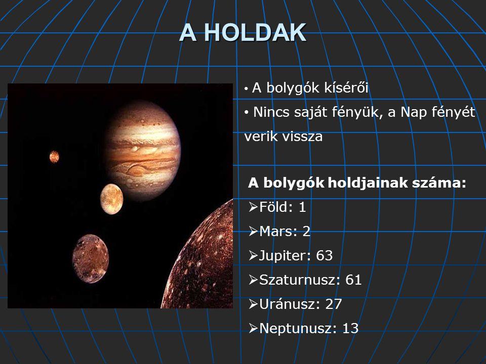 A HOLDAK A bolygók kísérői Nincs saját fényük, a Nap fényét verik vissza A bolygók holdjainak száma:  Föld: 1  Mars: 2  Jupiter: 63  Szaturnusz: 61  Uránusz: 27  Neptunusz: 13