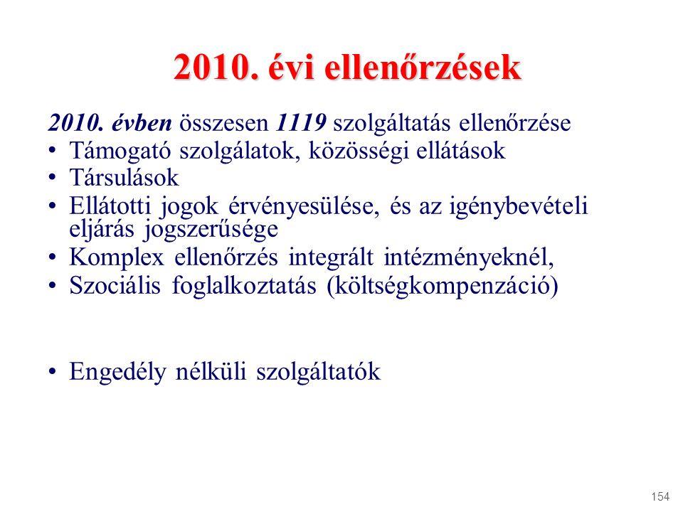 2010. évi ellenőrzések 2010. évben összesen 1119 szolgáltatás ellenőrzése Támogató szolgálatok, közösségi ellátások Társulások Ellátotti jogok érvénye