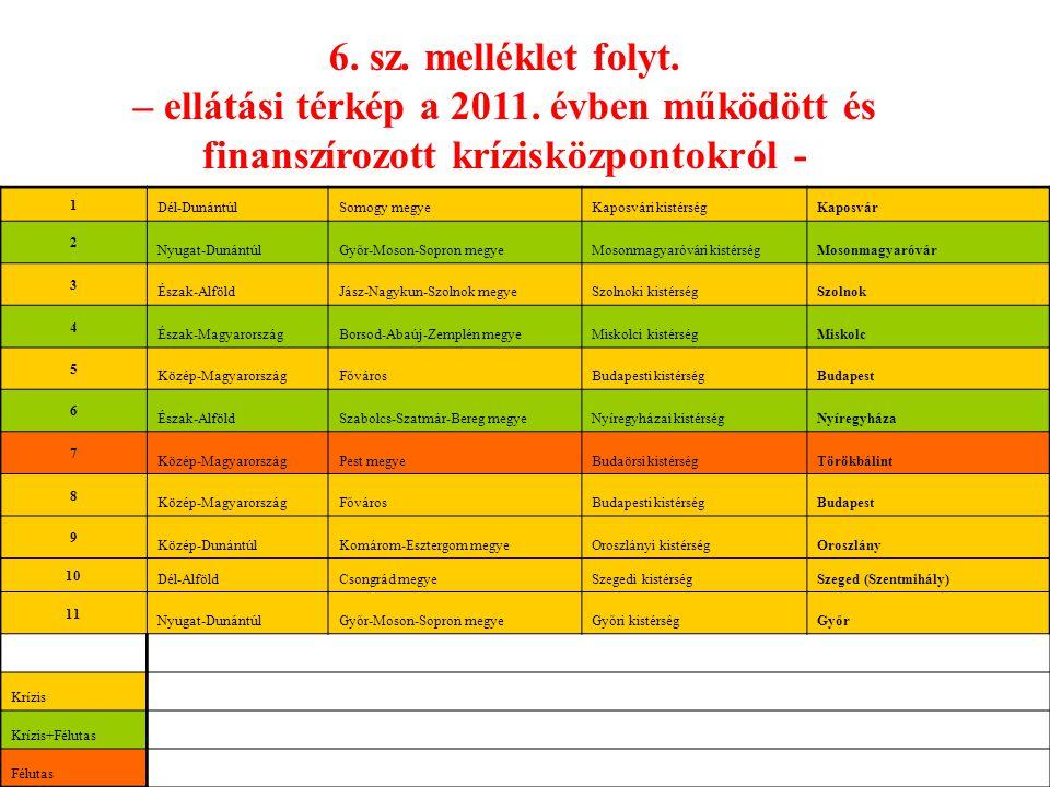 1 Dél-DunántúlSomogy megyeKaposvári kistérségKaposvár 2 Nyugat-DunántúlGyőr-Moson-Sopron megyeMosonmagyaróvári kistérségMosonmagyaróvár 3 Észak-Alföld