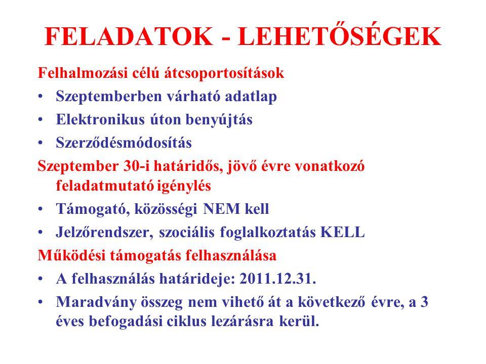 FELADATOK - LEHETŐSÉGEK Felhalmozási célú átcsoportosítások Szeptemberben várható adatlap Elektronikus úton benyújtás Szerződésmódosítás Szeptember 30