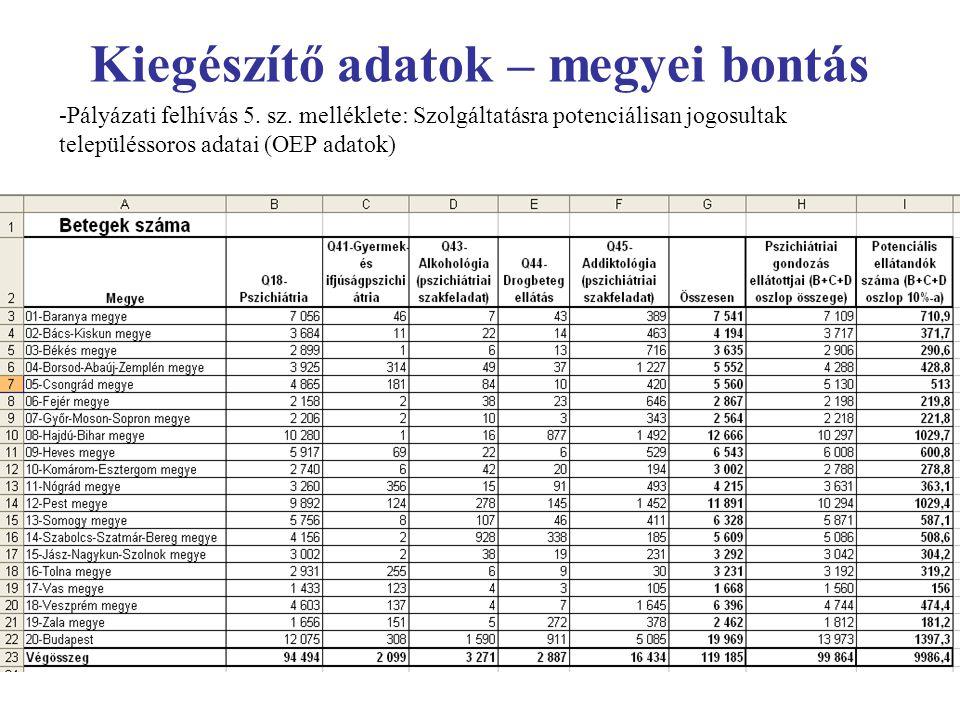 Kiegészítő adatok – megyei bontás -Pályázati felhívás 5. sz. melléklete: Szolgáltatásra potenciálisan jogosultak településsoros adatai (OEP adatok)
