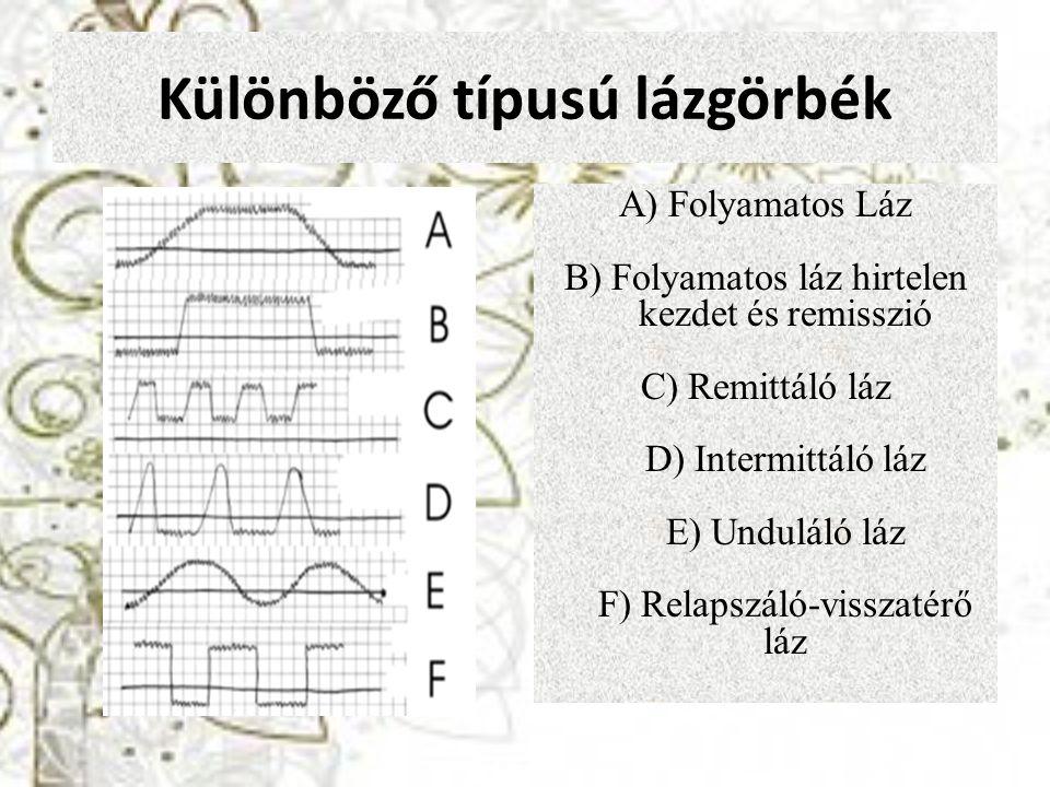 Különböző típusú lázgörbék A) Folyamatos Láz B) Folyamatos láz hirtelen kezdet és remisszió C) Remittáló láz D) Intermittáló láz E) Unduláló láz F) Re