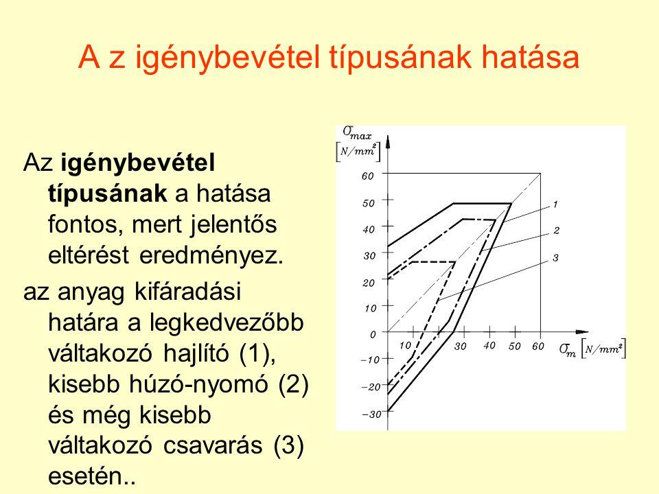 A z igénybevétel típusának hatása Az igénybevétel típusának a hatása fontos, mert jelentős eltérést eredményez. az anyag kifáradási határa a legkedvez