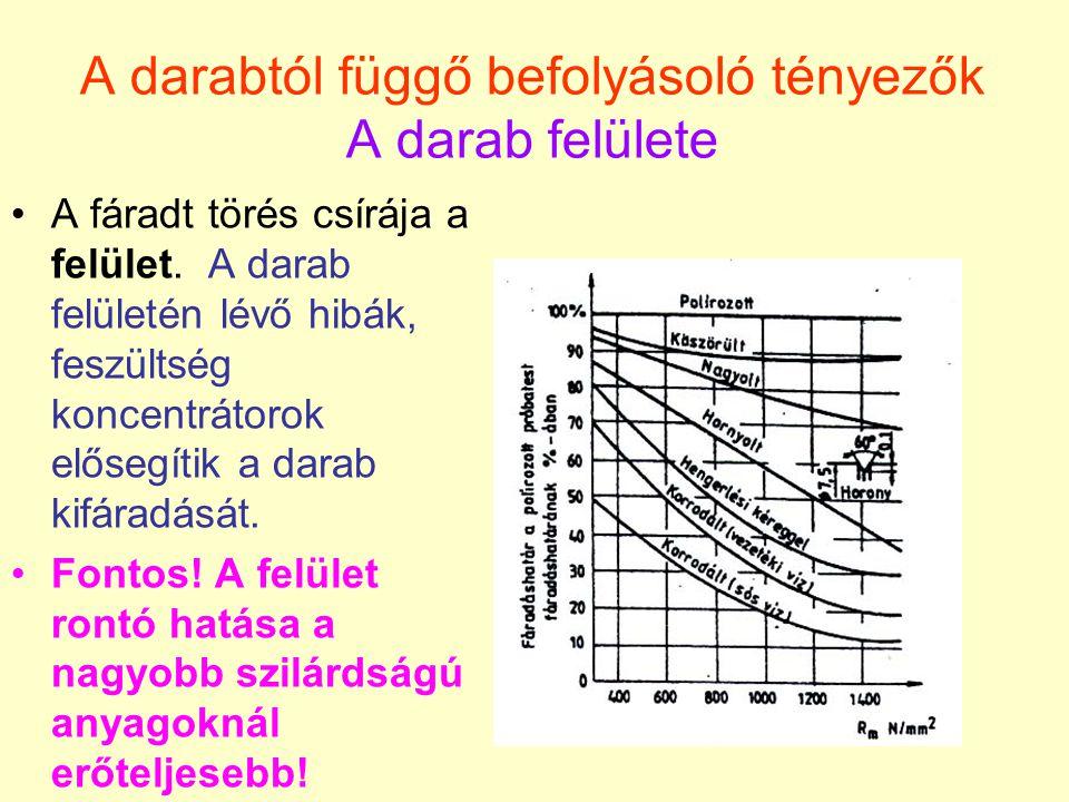 A darabtól függő befolyásoló tényezők A darab felülete A fáradt törés csírája a felület. A darab felületén lévő hibák, feszültség koncentrátorok előse