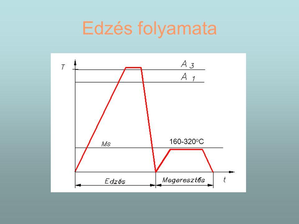 Edzés folyamata 160-320 o C