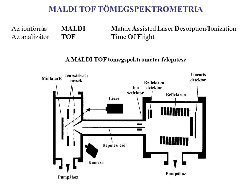 Amorf polimerek termomechanikai görbéje Növekvő molekulatömegű amorf polimerek termomechanikai görbéje M 1 < M 2 < M 3 < M 4 < M 5 M 1 = kis molekulatömeg, amely nem éri el a szegmens méretét.