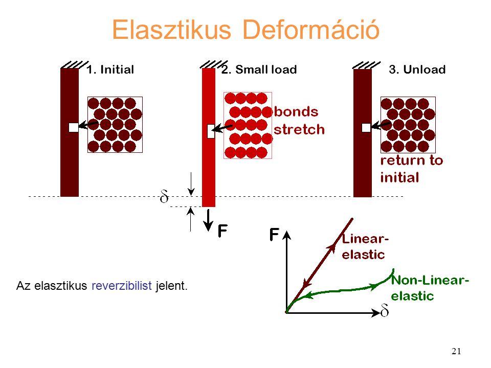 21 1. Initial2. Small load3. Unload Az elasztikus reverzibilist jelent. Elasztikus Deformáció