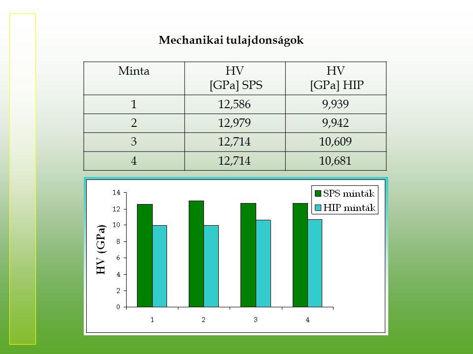Mechanikai tulajdonságok MintaHV [GPa] SPS HV [GPa] HIP 112,5869,939 212,9799,942 312,71410,609 412,71410,681