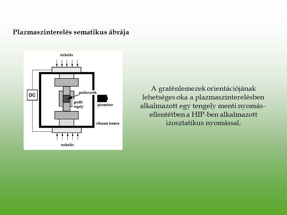 Plazmaszinterelés sematikus ábrája A grafénlemezek orientációjának lehetséges oka a plazmaszinterelésben alkalmazott egy tengely menti nyomás– ellenté
