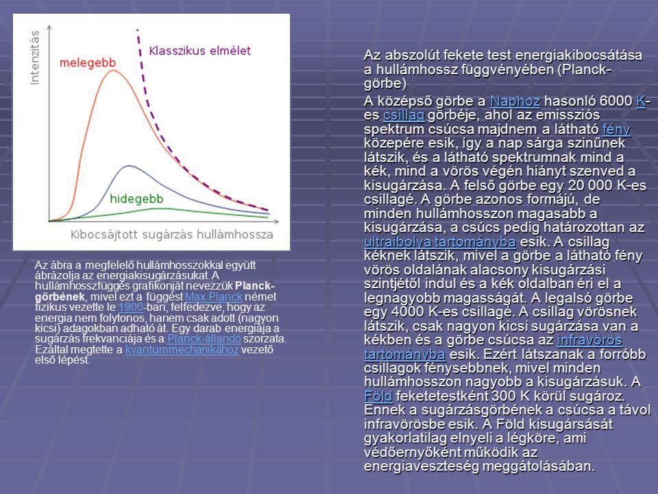 Az abszolút fekete test energiakibocsátása a hullámhossz függvényében (Planck- görbe) A középső görbe a Naphoz hasonló 6000 K- es csillag görbéje, aho