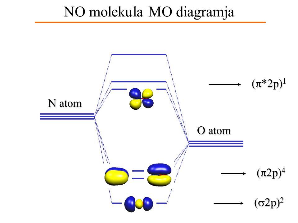 Heteronukleáris molekula Példa: NO - a két atom ugyanabba a periódusba esik - az elektonkonfuguráció alapállapotban: (g és u index nincs, mivel nem szimmetrikus)