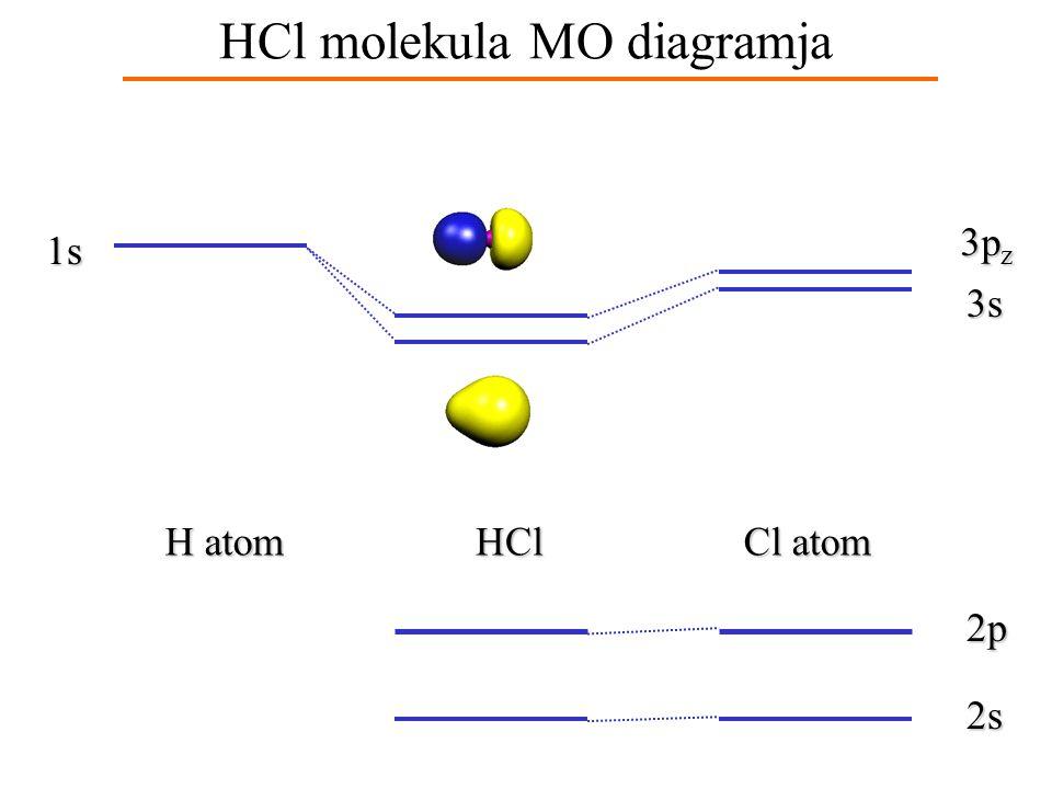Heteronukleáris molekula Példa: HCl - a két atom más periódusba tartozik - a H-atom 1s atompályáját a Cl-atom 3s és 3p pályáival kell kombinálni
