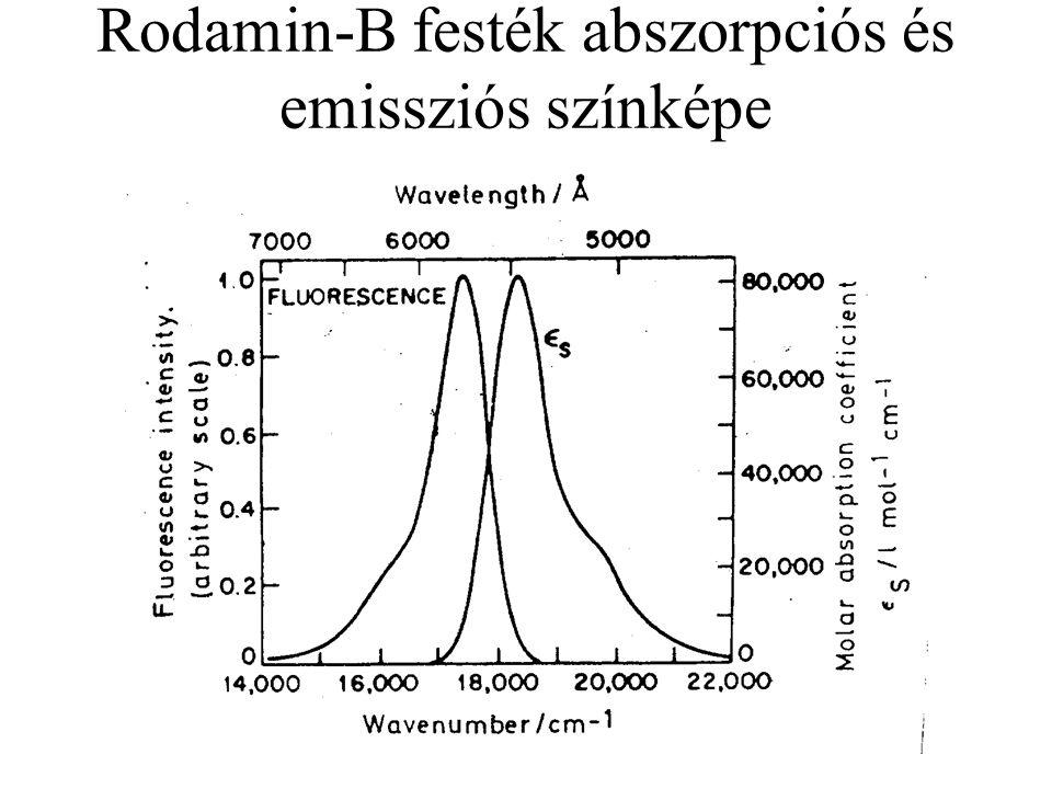 A fluoreszcencia-spektroszkópia előnyei 1.