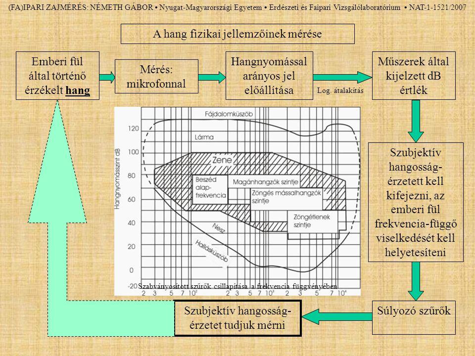 (FA)IPARI ZAJMÉRÉS: NÉMETH GÁBOR Nyugat-Magyarországi Egyetem Erdészeti és Faipari Vizsgálólaboratórium NAT-1-1521/2007 Emberi fül által történő érzék
