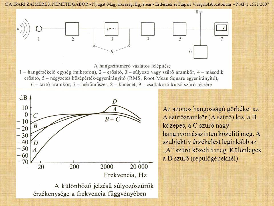 (FA)IPARI ZAJMÉRÉS: NÉMETH GÁBOR Nyugat-Magyarországi Egyetem Erdészeti és Faipari Vizsgálólaboratórium NAT-1-1521/2007 Az azonos hangosságú görbéket