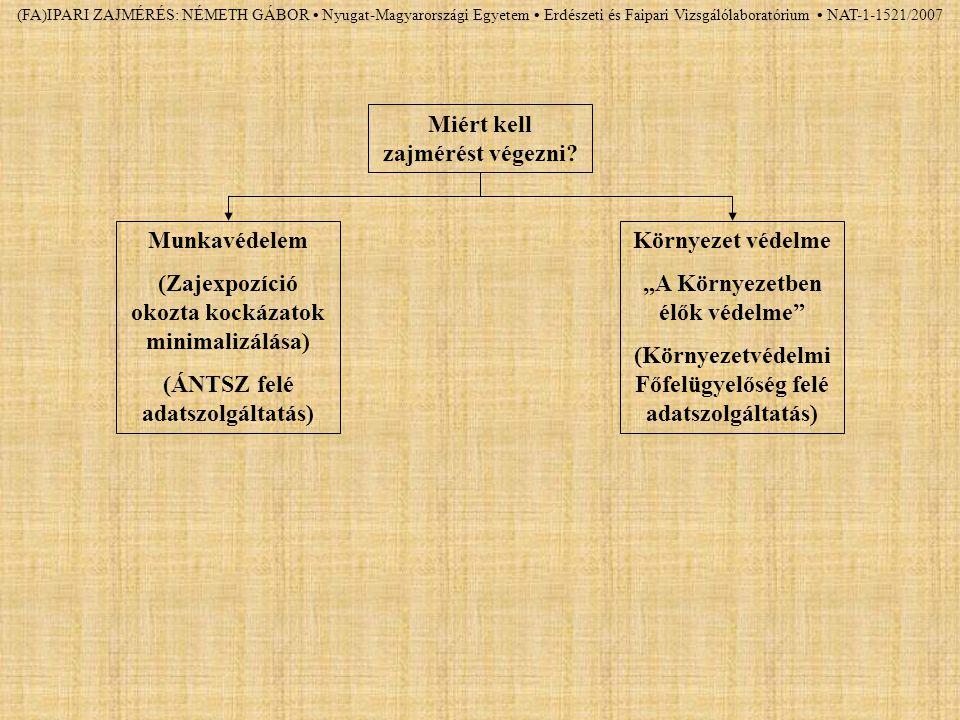 (FA)IPARI ZAJMÉRÉS: NÉMETH GÁBOR Nyugat-Magyarországi Egyetem Erdészeti és Faipari Vizsgálólaboratórium NAT-1-1521/2007 Miért kell zajmérést végezni?