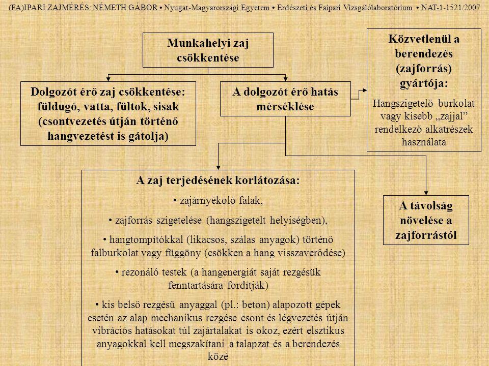 (FA)IPARI ZAJMÉRÉS: NÉMETH GÁBOR Nyugat-Magyarországi Egyetem Erdészeti és Faipari Vizsgálólaboratórium NAT-1-1521/2007 Munkahelyi zaj csökkentése Dol