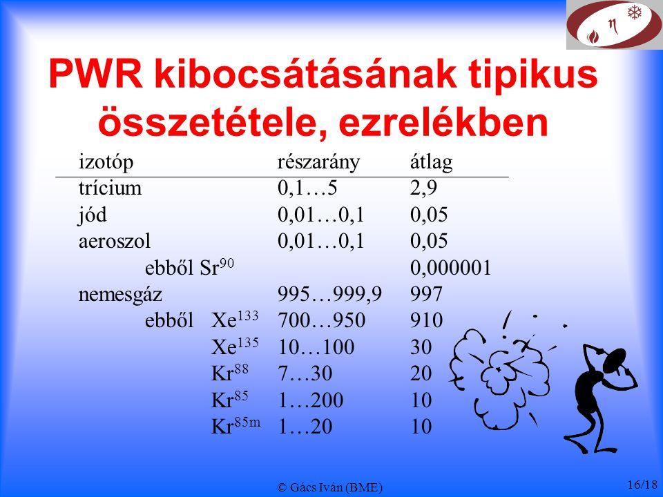 © Gács Iván (BME) 16/18 PWR kibocsátásának tipikus összetétele, ezrelékben izotóprészarányátlag trícium0,1…52,9 jód0,01…0,10,05 aeroszol0,01…0,10,05 e