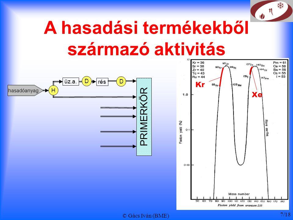 © Gács Iván (BME) 7/18 A hasadási termékekből származó aktivitás Kr Xe PRIMERKÖR hasadóanyag D üz.a. rés D H