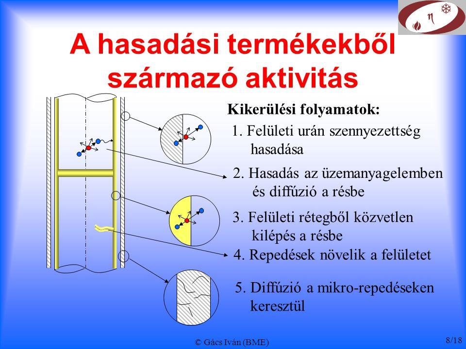 © Gács Iván (BME) 8/18 A hasadási termékekből származó aktivitás Kikerülési folyamatok: 1. Felületi urán szennyezettség hasadása 2. Hasadás az üzemany