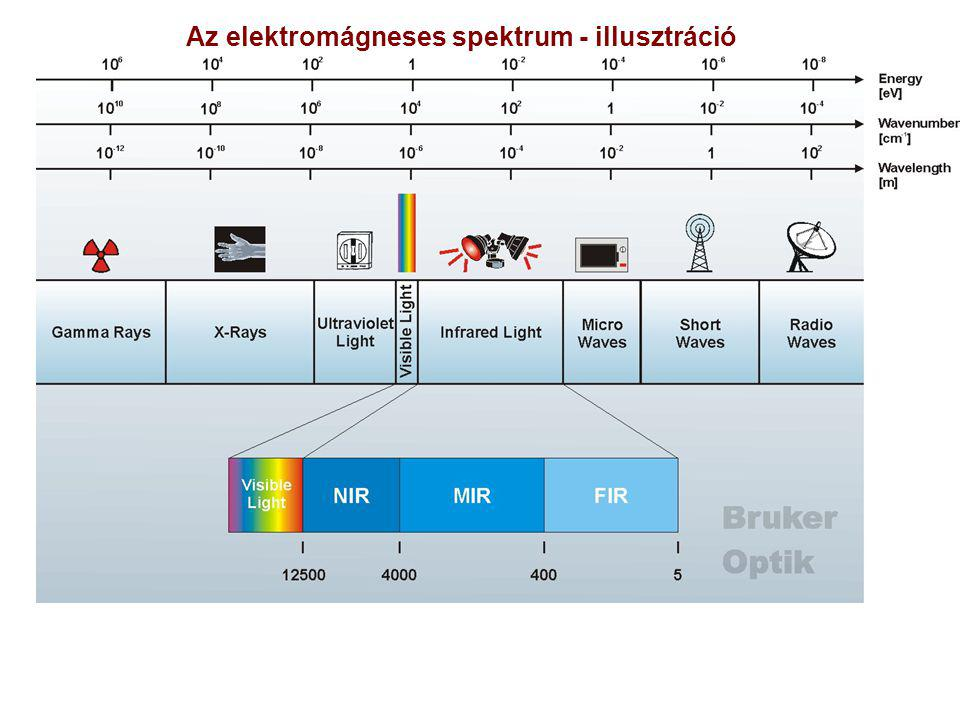 Az elektromágneses spektrum - illusztráció
