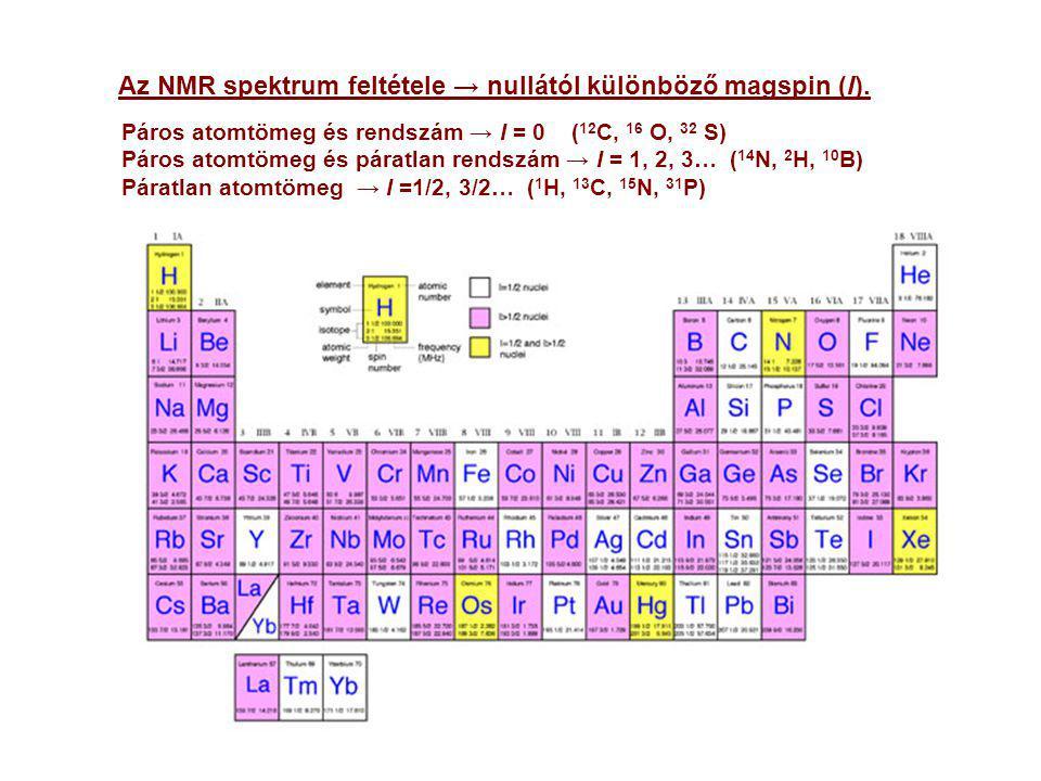Páros atomtömeg és rendszám → I = 0 ( 12 C, 16 O, 32 S) Páros atomtömeg és páratlan rendszám → I = 1, 2, 3… ( 14 N, 2 H, 10 B) Páratlan atomtömeg → I