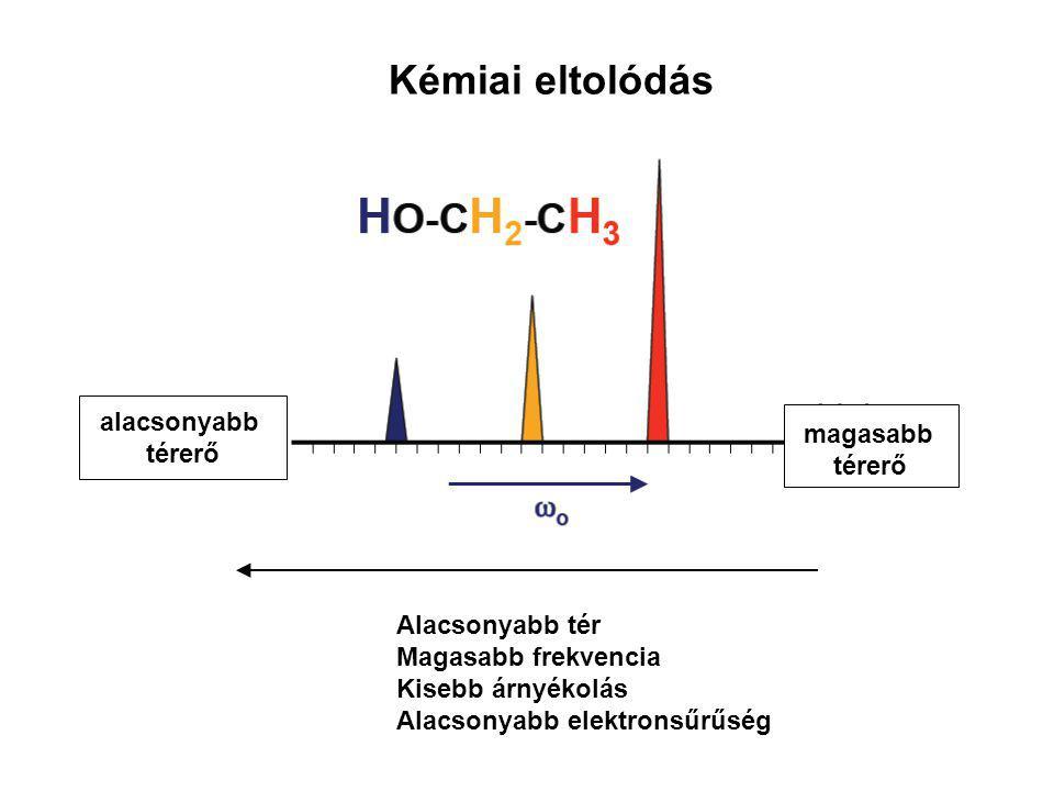 Kémiai eltolódás alacsonyabb térerő magasabb térerő Alacsonyabb tér Magasabb frekvencia Kisebb árnyékolás Alacsonyabb elektronsűrűség