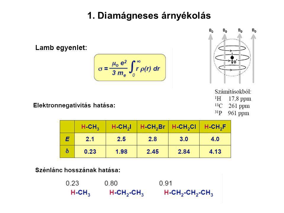 Lamb egyenlet: Elektronnegativitás hatása: 1. Diamágneses árnyékolás Szénlánc hosszának hatása: