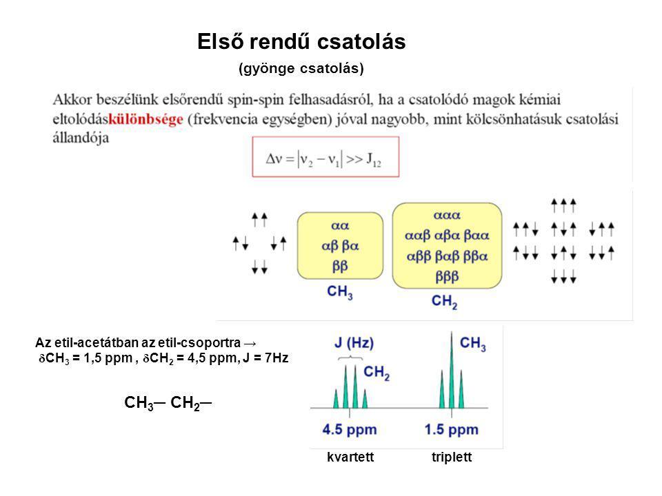 Első rendű csatolás Az etil-acetátban az etil-csoportra → δ CH 3 = 1,5 ppm, δ CH 2 = 4,5 ppm, J = 7Hz kvartetttriplett (gyönge csatolás) CH 3 ─ CH 2 ─