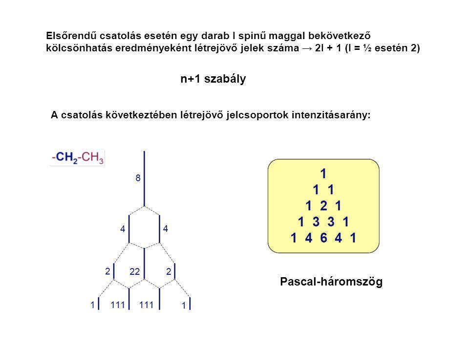 Pascal-háromszög A csatolás következtében létrejövő jelcsoportok intenzitásarány: Elsőrendű csatolás esetén egy darab I spinű maggal bekövetkező kölcs