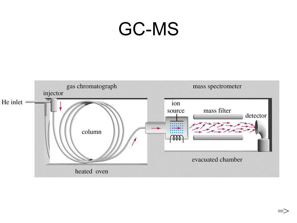 GC-MS =>