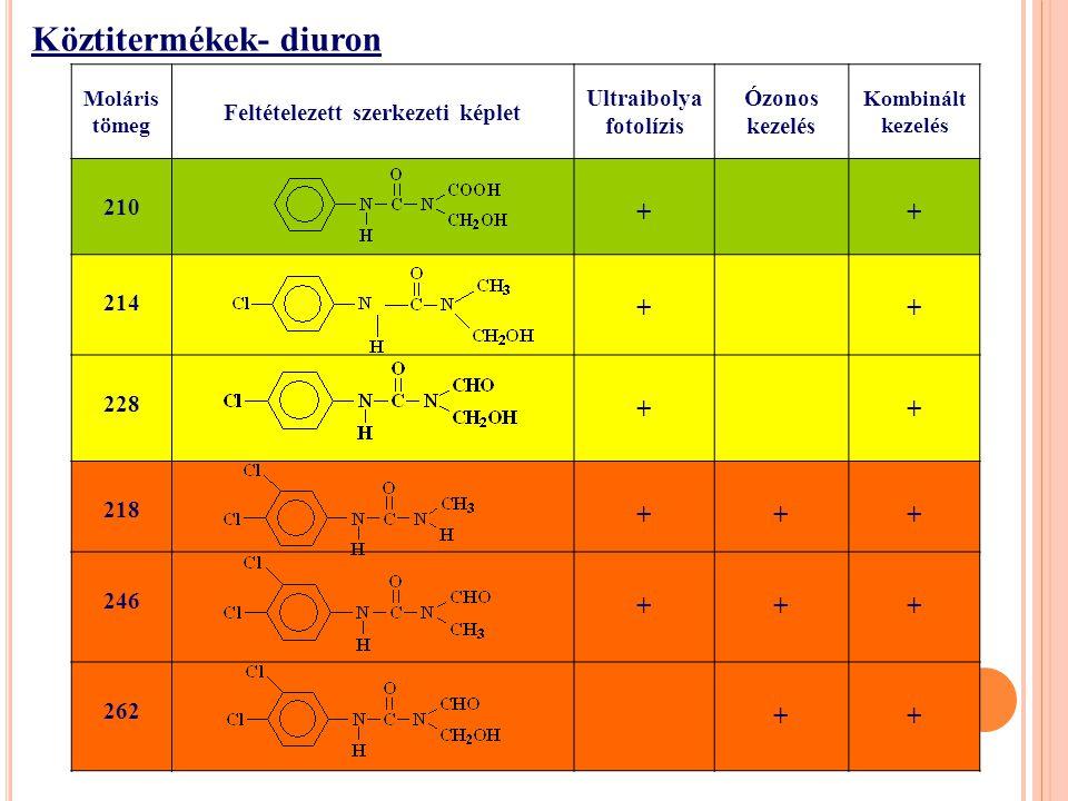 Moláris tömeg Feltételezett szerkezeti képlet Ultraibolya fotolízis Ózonos kezelés Kombinált kezelés 210 ++ 214 ++ 228 ++ 218 +++ 246 +++ 262 ++ Köztitermékek- diuron